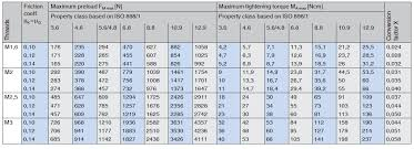 Tightening Torque Chart Metric Approximate Values For Metric Coarse Threads Vdi 2230