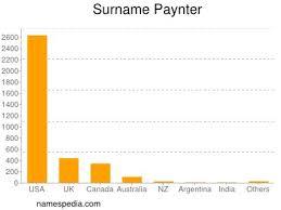 Paynter - Names Encyclopedia