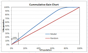 11 Important Model Evaluation Error Metrics Everyone Should Know
