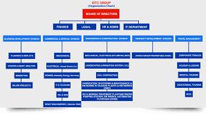 Organization Chart Oitc Group Doha Qatar