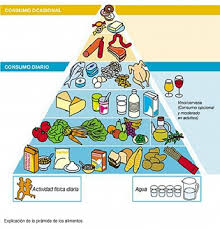 mi piramide en espanol. Exellent Espanol Piramidealimenticia345x360 In Mi Piramide En Espanol I