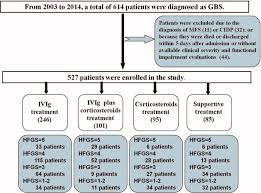 Ivig Comparison Chart Flow Chart Of The Study From 2003 To 2014 A Total Of 614