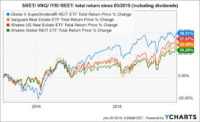 Global X Superdividend Reit Etf 8 Yield Comes With Higher