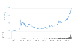 Crypto Price Charts Cryptocurrency Market Capitalization Chart Crypto Price