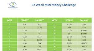 Saving Money Chart 52 Week The 52 Week Mini Money Challenge Savingadvice Com Blog