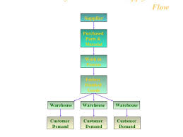 Warehouse Management Process Flow Chart Ppt Warehouse Operations And Inventory Management