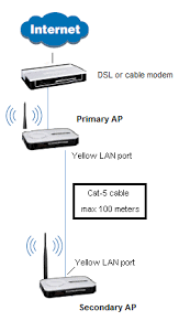 how to configure a tp link router to become an access point connect a live cat 5 cable from your primary router or lan switch or hub to the lan port yellow port of the secondary access point i e the wr 340g or