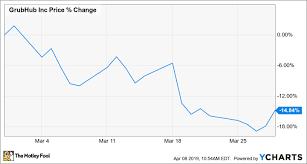 Grubhub Share Price Chart Why Grubhub Stock Lost 15 Last Month The Motley Fool