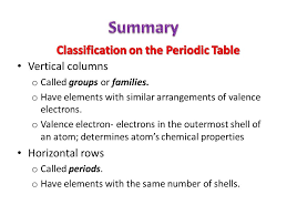 Unit 4- The Periodic Table - ppt download