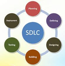 Software Development Life Cycle Phases Software Development Life Cycle Sdlc Models And Steps Emstell