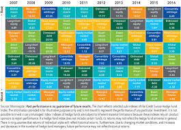 Investment Diversification Chart Seeking Broader Diversification Using Hedge Funds Blackrock