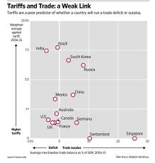 Tariffs A Poor Predictor Of Trade Surplus Or Deficit Flows