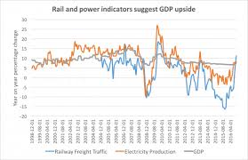 Two Li Keqiang Indicators Point To An Upturn In China Gdp