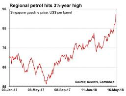 Au Price Chart 3 Charts That Suggest Petrol Prices Are Likely To Push Up