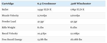 6 5 Creedmoor Vs 308 Winchester Debate Settled Big Game