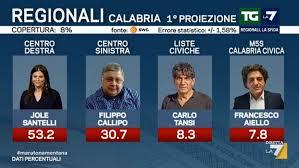Elezioni Calabria, risultati: vince nettamente Jole Santelli ...