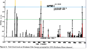 By Brisbane Waters 2011 And History How Big Was Brisbanes