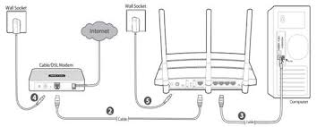 how to set up ipv service for comcast on the wireless router tp plug the provided power adapter into the power jack and the other end to a standard electrical wall socket press the on off button to power on the router