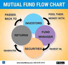 Mutual Fund Flow Chart Mutual Fund Operations Indianmoney