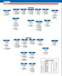 Floridas Depth Chart For Auburn Game Gatorsports Com