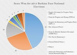 National Assembly Of Burkina Faso Wikiwand