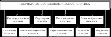 Экономическая политика экономическая стратегия РФ Курсовая  Рис 1 Основные составляющие элементы направления государственной экономической политики