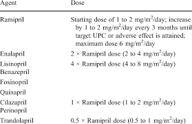 First Line Therapy Angiotensin Converting Enzyme Inhibitor