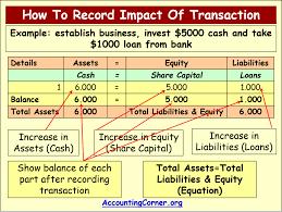 accounting equation 12