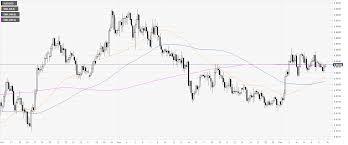 Ethereum Price Chart Aud Aud Usd Price Analysis Australian Dollar Stuck Near Daily