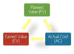 Getting To Earned Value Analysis In Microsoft Dynamics Ax 2012 R3
