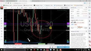 Uso Chart Oil Algorithm Chart Eia Report May 3 Epicthealgo Real Time Direct Target Hit Usoil Wti Uso
