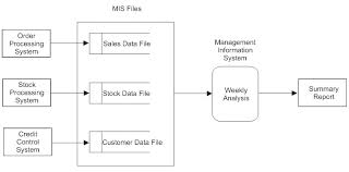 data flow diagramsthe diagram below shows the flow of data when a management information system is used to produce a summary report for company directors giving the weekly