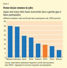 Can Women Save Japan And Asia Too Finance Development