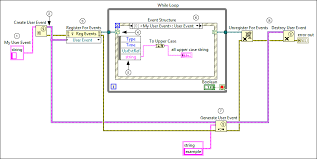 creating custom events labview 2013 help national instruments create the following block diagram to build a user event that programmatically carries data you define