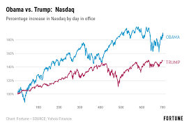 The Stock Market Is Doing Far Worse Under Trump Than It Did