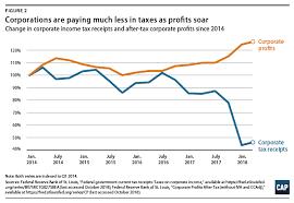 Rising Deficits Falling Revenues Center For American Progress