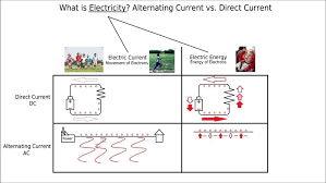 direct current examples. diagram large-size alternating current vs direct youtube. audio amplifier circuit using ic examples