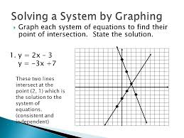 graph each system of equations to find their point of intersection