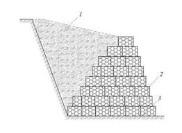 Small Picture Design of Gabion Structures Gabion Box Gabion Mattress