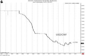 Yuan To Usd Chart Usdcny Archives Peter Brandt Factor Trading