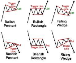 Bullish Stock Chart Patterns Usdchfchart Com