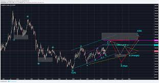 Gold Elliott Wave Charts Gold Detailed Analysis And Forecast Using Elliott Wave 19th