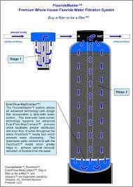 water filter. Vitasalus FluorideMaster Filtration Stages Water Filter