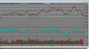 Transportation Index Chart Dow Jones Transportation Index Daily Chart Bearish Price