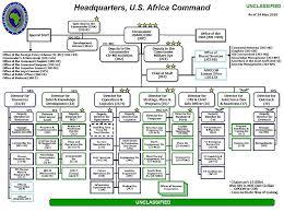 Air Operations Center Organizational Chart Africa Command Africom
