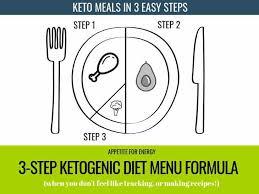 The 3 Step Ketogenic Diet Menu Formula Appetite For Energy