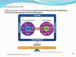 Talent Management System Talent Management System Tms A 2020 Model