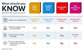Types Of Coverage Exemptions Chart Types Of Health Insurance Under Obamacare