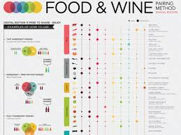 Wine And Food Pairing Chart Chart On How To Pair Wine With Food Business Insider