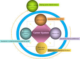 asia pacific career development association taiwan career services which help students make career related decisions through an integrative evaluation that combines internal self understanding and external exploration